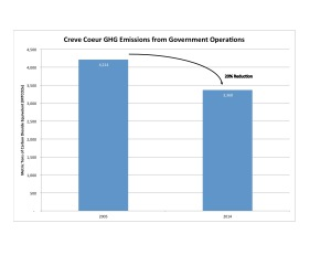 Creve Coeur emissions from government operations declined by 20%. Source: Garcia 2015.