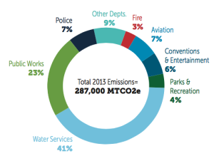Kansas City Government Emissions by Department, 2013. Source: City of Kansas City 2015.