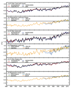 Figure 2: Global Surface Temperature Trends. Source: Blunden & Derek 2015.