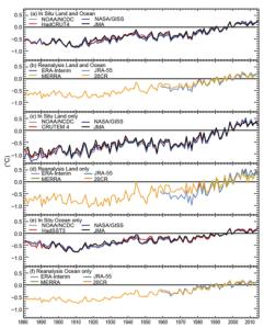 Figure 2: Global Surface Temperature Trends. Source: Blunden & Derek 2015.