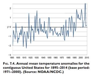 Figure 5: U.S. Temperature Trend. Source: Blunden & Derek 2015.