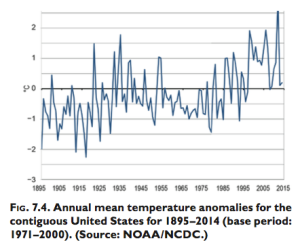 Figure 5: U.S. Temperature Trend. Source: Blunden & Derek 2015.