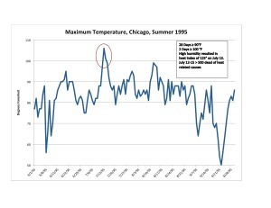 Figure 3: High temperature at Midway Airport, Chicago, Summer 1995. Data: Weather Underground