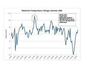 Figure 3: High temperature at Midway Airport, Chicago, Summer 1995. Data: Weather Underground