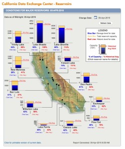 Figure 4. Data source: California Department of Water Resources