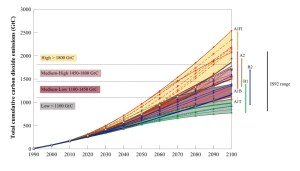 Figure 1: Total cumulative carbon dioxide emissions under different climate scenarios. Source: IPCC 2000.