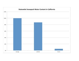 Figure 1: Statewide California Snowpack Water Content, 3/30/16. Data source: California Department of Water Conservation