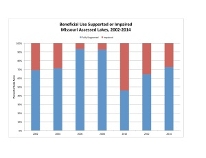 Figure 2. Data source: Missouri Department of Natural Resources 2015.