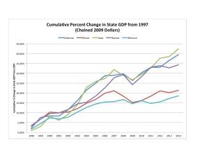 Figure 2. Data source: Bureau of Economic Analysis.
