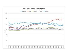 Figure 1. Data Source: Department of Energy.