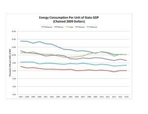Figure 1. Data source: U.S. Dept. of Energy and Bureau of Economic Analysis.