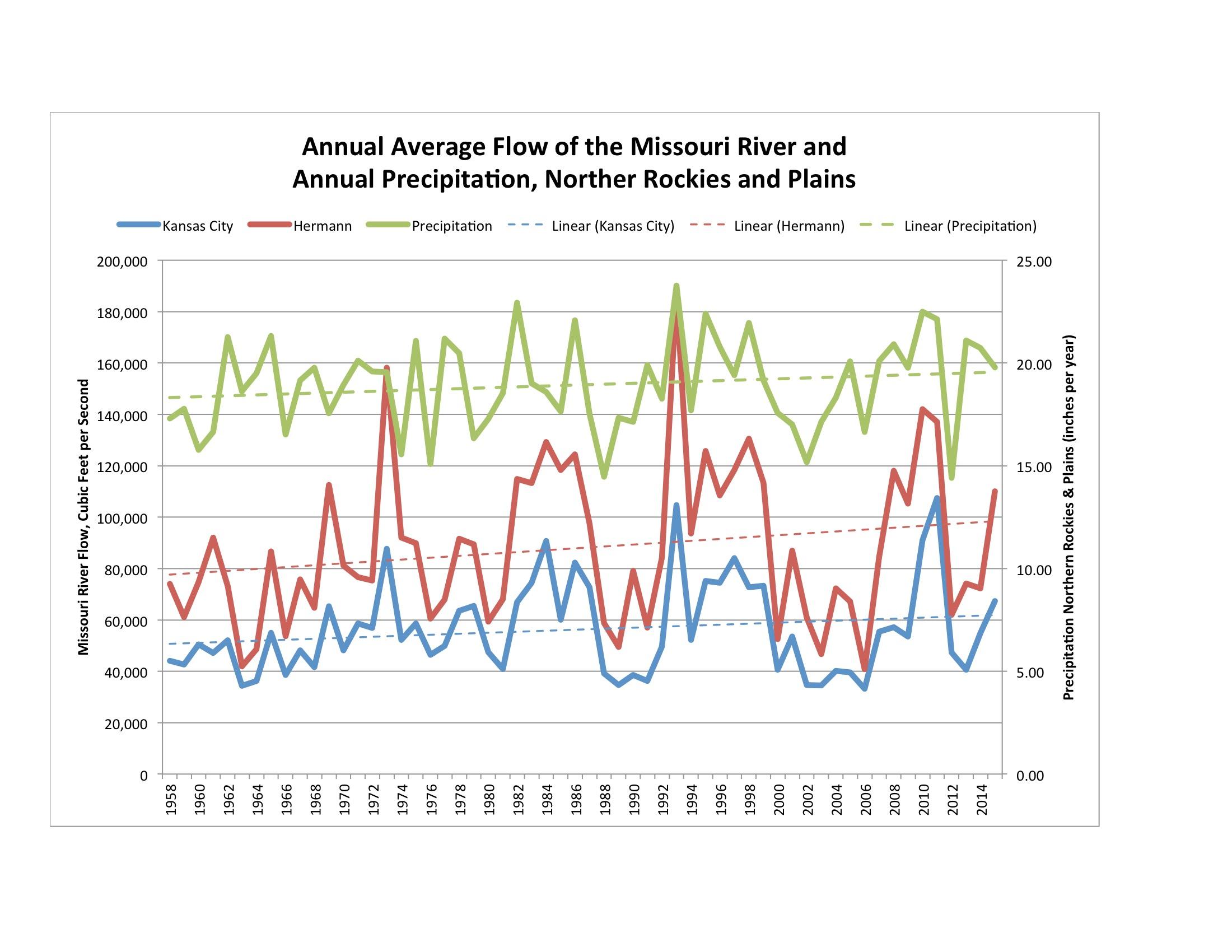 yearly variation in missouri river flow increasing mogreenstats rh mogreenstats com State of Missouri Obituaries Missouri Zip Codes List