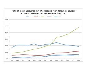 Figure 2. Data source: Department of Energy.
