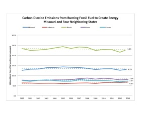 Figure 2. Data source: U.S. Energy Information Administration.