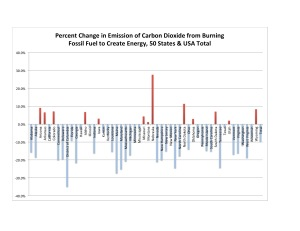 Figure 3. Data source: U.S. Energy Information Administration.