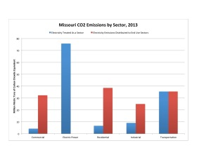 Figure 4: Data source: U.S. Energy Information Administration (a and b).