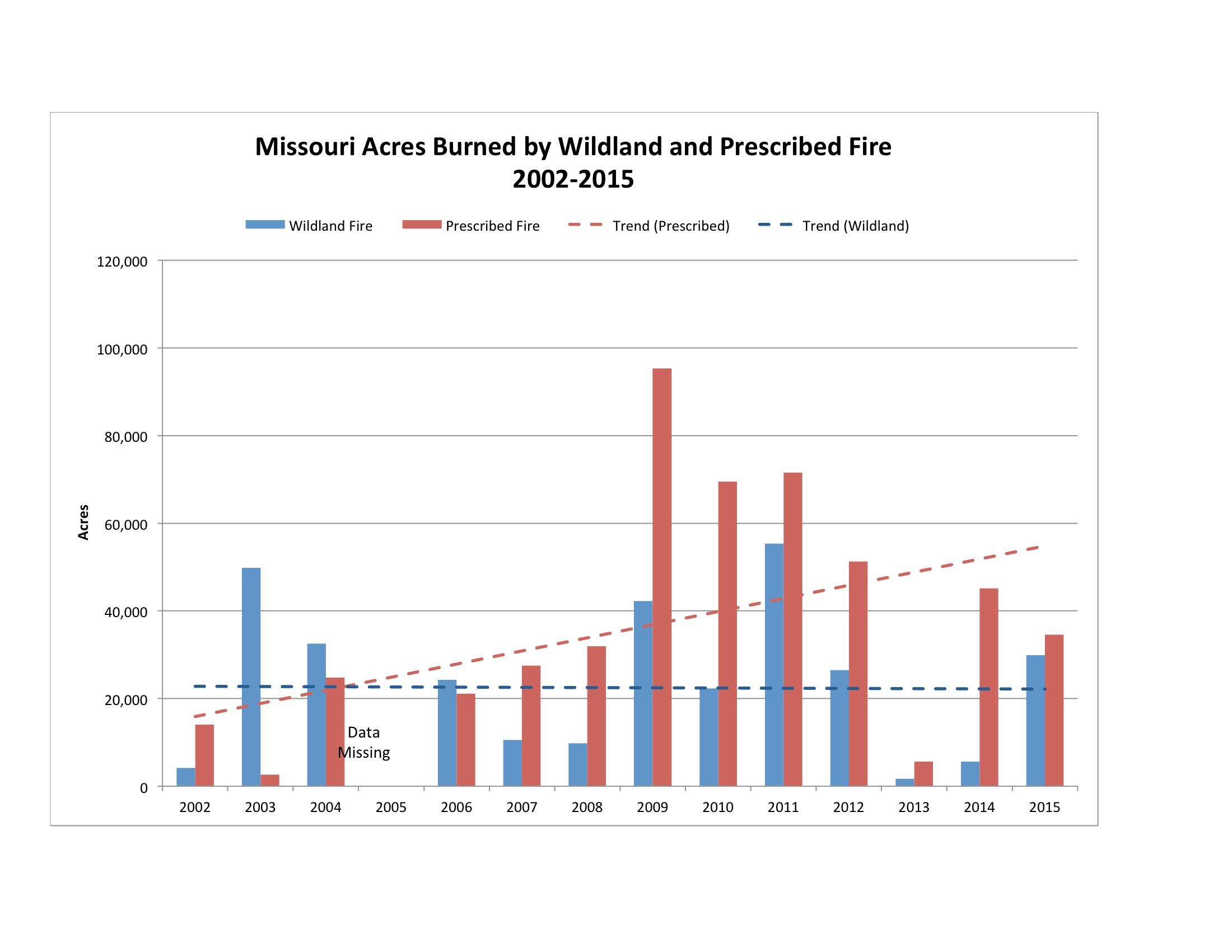 Wildfire Charts Diagrams Reinvent Your Wiring Diagram Quad Missouri Statistics Mogreenstats Rh Com Controlled Fire Forest Flood
