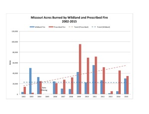 Data source: National Interagency Fire Center.