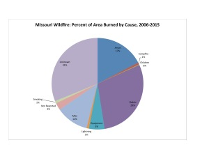 Data Source: Missouri Department of Conservation.