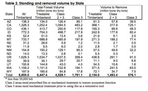 Figure 1. Biomass Volume in Western States. Source: Rummer et al. 2003.