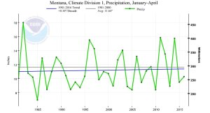 Figure 3. Winter Precipitation in Western Montana. Source: Climate at a Glance.