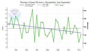 Figure 4. Summer Precipitation in Western Montana. Source: Climate at a Glance.