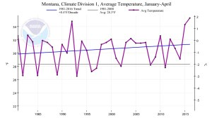 Figure 5. Winter Temperature in Western Montana. Source: Climate at a Glance.