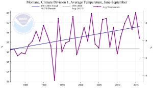 Figure 6. Summer Temperature in Western Montana. Source: Climate at a Glance.