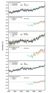 Figure 2. Global Temperature Trends. Source: Blunden and Arndt 2016.