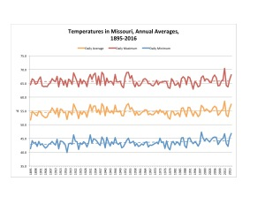 Data source: NOAA National Centers for Environmental Information.