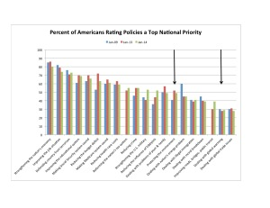 Figure 2. Top National Priorities. Source: Pew Center for Research.