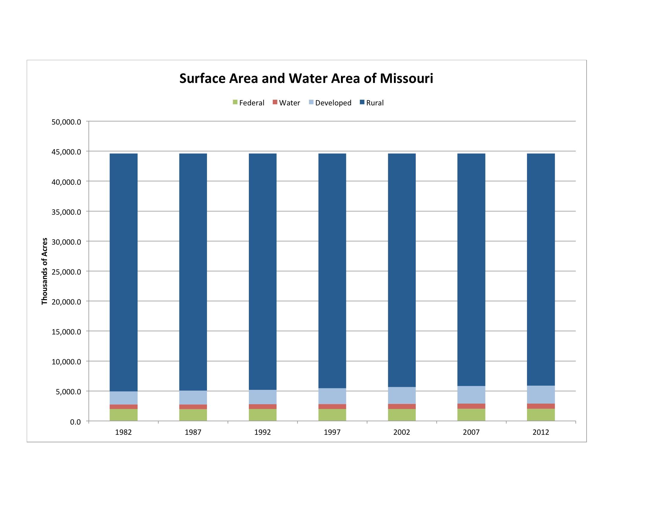 MoGreenStats « Missouri\'s environmental statistics « Page 3