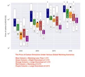 CO2 Emission Price