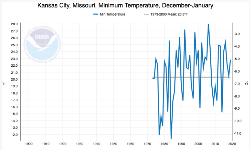 MoGreenStats | Missouri's environmental statistics | Page 5
